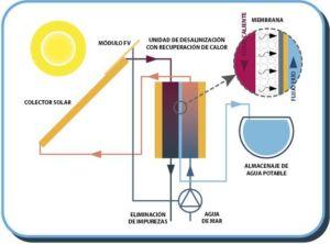 img-destilacion-membrana-energia-renovable