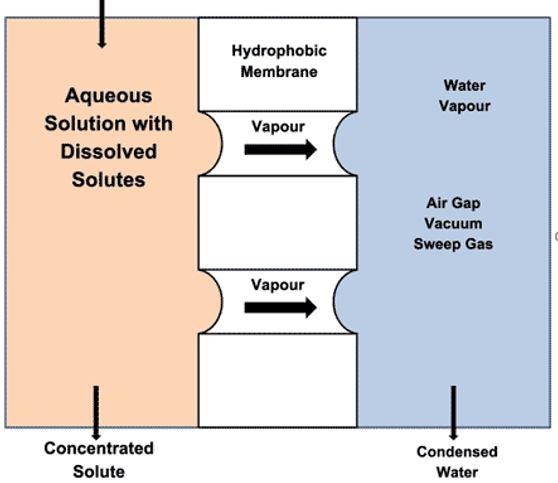 img-Destilación-por-membrana-(MD)