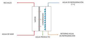 img-configuración-destilación-por-membrana-AIR-GAP