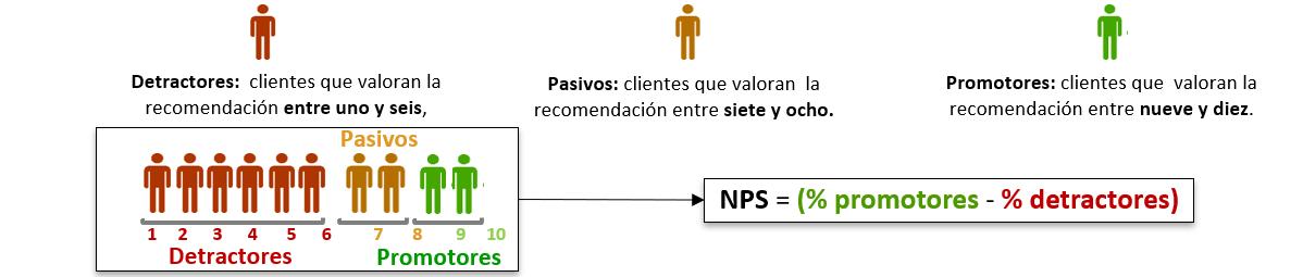 NPS NPS GESTIONAE