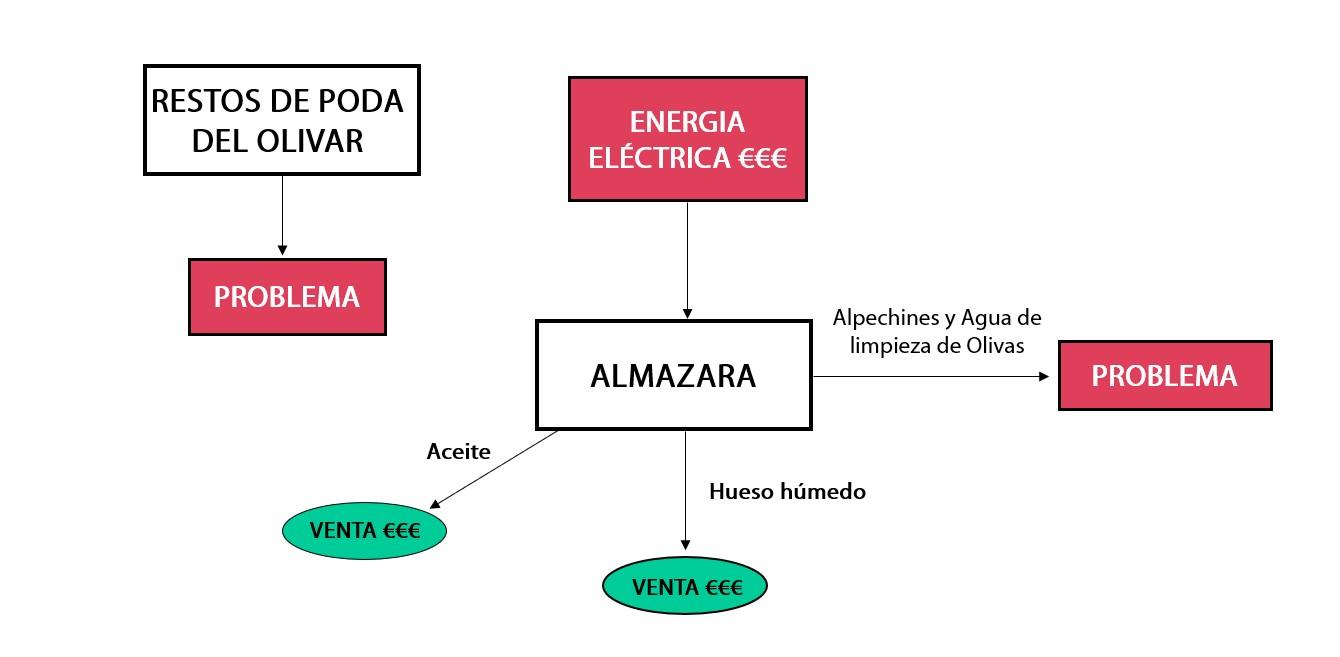 SITUACIÓN ACTUAL ALMAZARAS