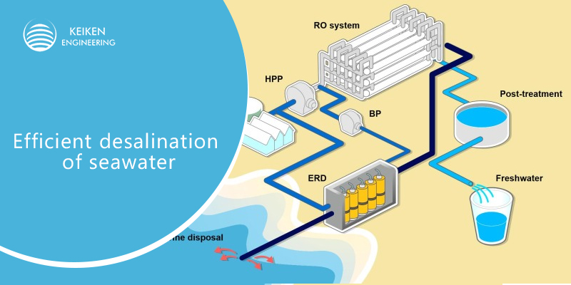 How Desalination of Seawater is Solving Water Problems across the World